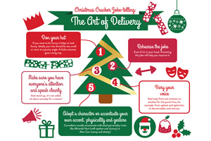 How to write and tell a Christmas Cracker joke