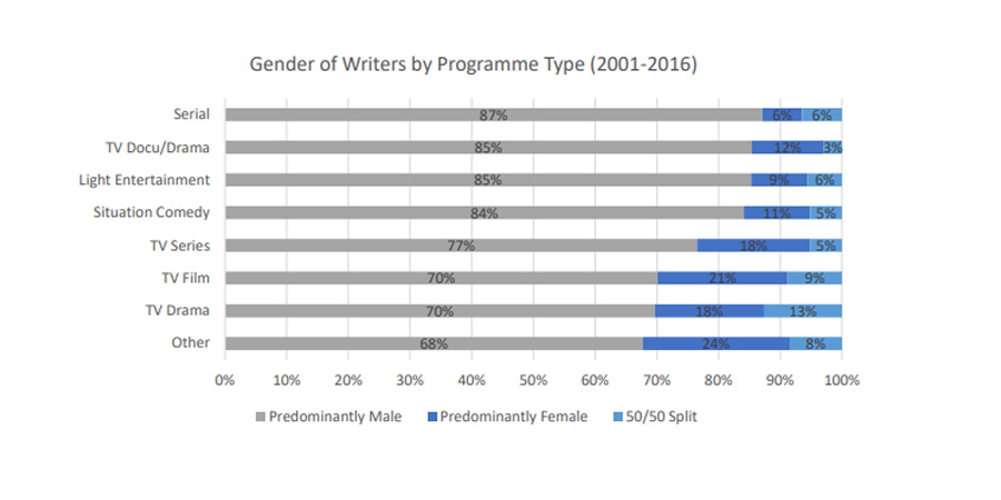 Writers' Guild gender of writers by programme type graphic.